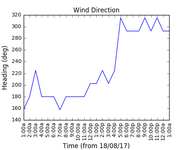 2017-08-19_wind_direction