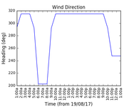2017-08-20_wind_direction