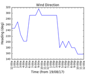 2017-08-21_wind_direction