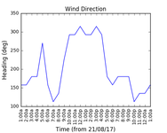 2017-08-22_wind_direction