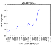 2017-08-23_wind_direction