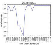 2017-08-24_wind_direction