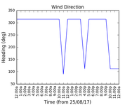 2017-08-27_wind_direction