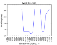 2017-09-01_wind_direction