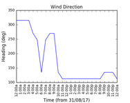 2017-09-02_wind_direction