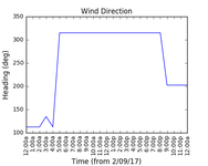 2017-09-04_wind_direction