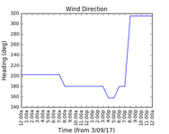2017-09-05_wind_direction