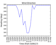 2017-09-06_wind_direction