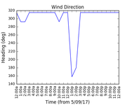 2017-09-07_wind_direction