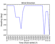 2017-09-08_wind_direction