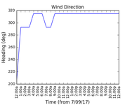 2017-09-09_wind_direction
