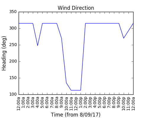 2017-09-10_wind_direction