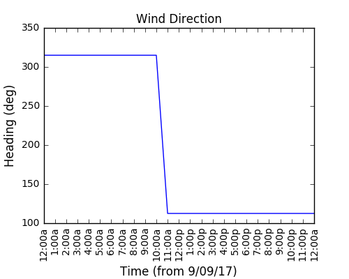 2017-09-11_wind_direction