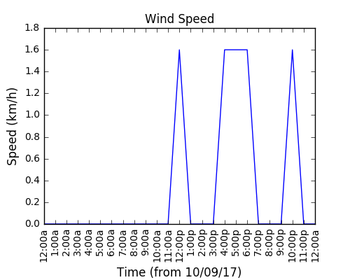 2017-09-12_wind_speed