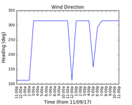 2017-09-13_wind_direction