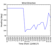2017-09-14_wind_direction
