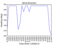 2017-09-15_wind_direction