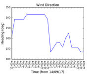2017-09-16_wind_direction