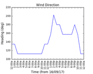 2017-09-18_wind_direction