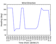 2017-09-20_wind_direction