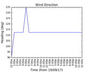 2017-09-21_wind_direction