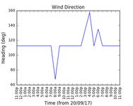 2017-09-22_wind_direction