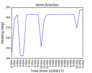 2017-09-24_wind_direction