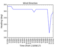 2017-09-25_wind_direction