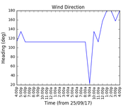 2017-09-27_wind_direction