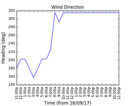 2017-09-28_wind_direction