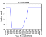 2017-09-30_wind_direction