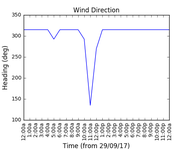 2017-10-01_wind_direction