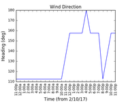 2017-10-04_wind_direction