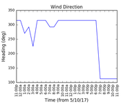 2017-10-07_wind_direction
