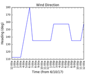 2017-10-08_wind_direction