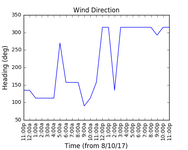 2017-10-10_wind_direction