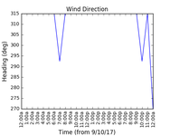 2017-10-11_wind_direction