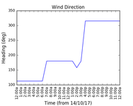 2017-10-16_wind_direction
