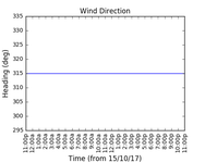 2017-10-17_wind_direction
