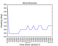 2017-10-18_wind_direction