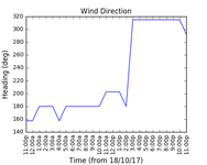 2017-10-20_wind_direction
