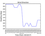 2017-10-21_wind_direction