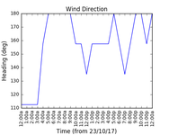 2017-10-25_wind_direction