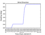 2017-10-26_wind_direction