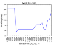 2017-10-28_wind_direction
