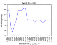 2017-10-29_wind_direction