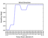 2017-10-30_wind_direction