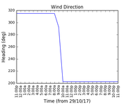 2017-10-31_wind_direction