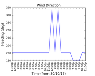 2017-11-01_wind_direction