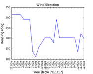 2017-11-09_wind_direction